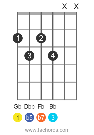 Gb 7b5 position 1 guitar chord diagram