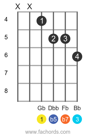Gb 7b5 position 2 guitar chord diagram