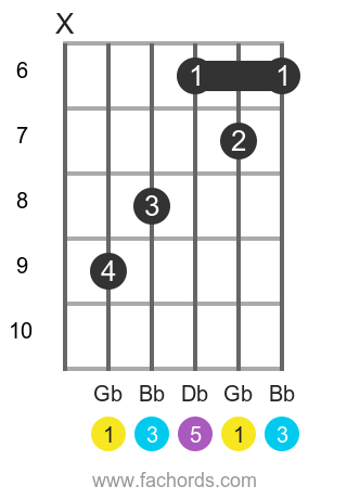 Gb maj position 2 guitar chord diagram