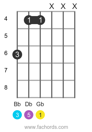Gb maj position 5 guitar chord diagram