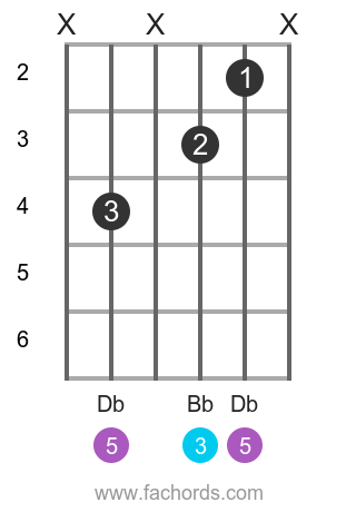 Gb maj position 6 guitar chord diagram