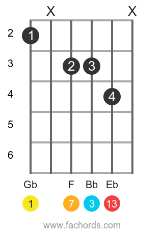 Gb maj13 position 1 guitar chord diagram