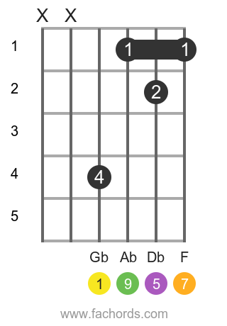 Gb maj9 position 1 guitar chord diagram
