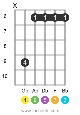 Gb maj9 position 2 guitar chord diagram