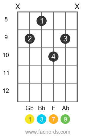 Gb maj9 position 3 guitar chord diagram