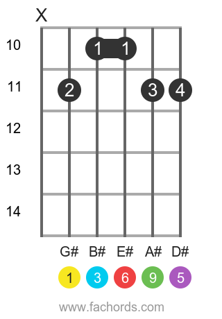G# 6/9 position 3 guitar chord diagram