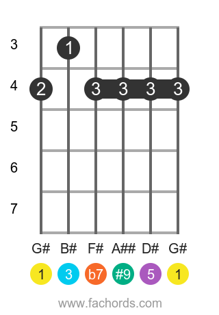 G# 7(#9) position 1 guitar chord diagram
