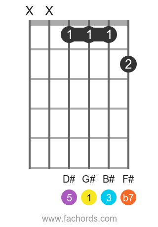 G# 7 position 1 guitar chord diagram