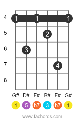 G# 7 position 2 guitar chord diagram