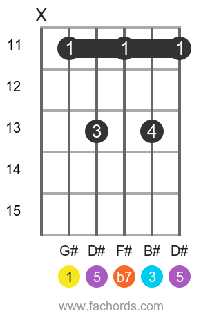 G# 7 position 3 guitar chord diagram