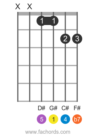 G# 7sus4 position 1 guitar chord diagram