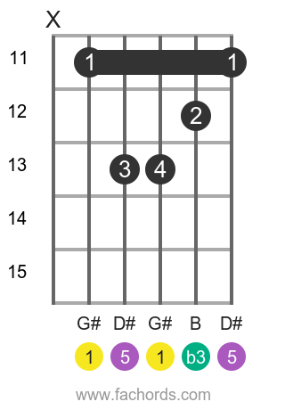G# m position 3 guitar chord diagram