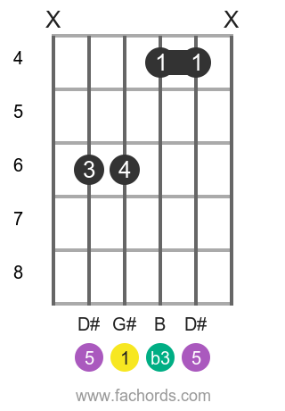 G# m position 4 guitar chord diagram