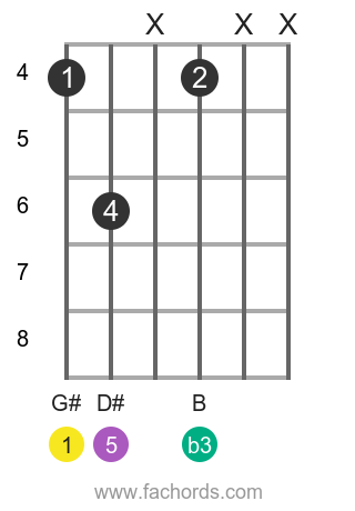 G# m position 5 guitar chord diagram