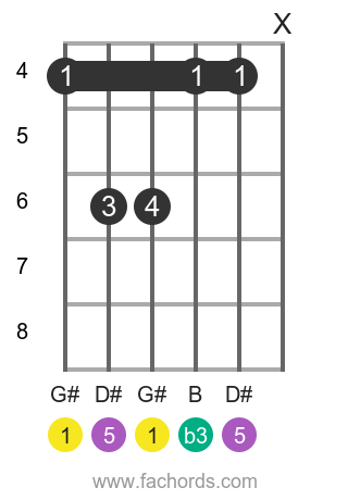 G# m position 7 guitar chord diagram