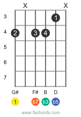 G# m7b5 position 1 guitar chord diagram
