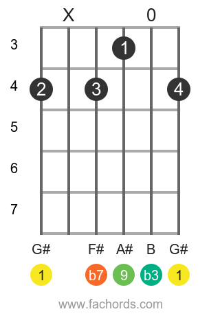 G# m9 position 4 guitar chord diagram