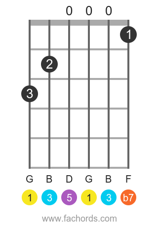 G Dominant 7th position 2 guitar chord diagram