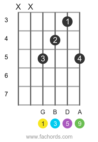 G add9 position 1 guitar chord diagram