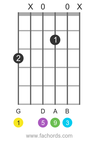 G add9 position 2 guitar chord diagram