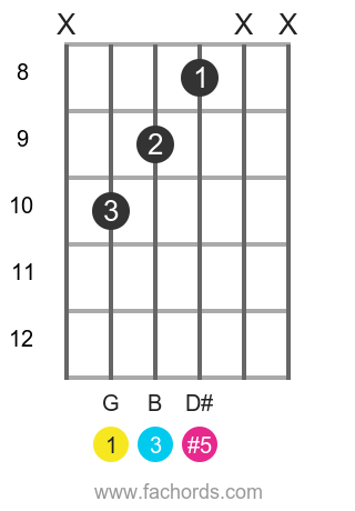G aug position 10 guitar chord diagram