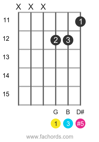 G aug position 11 guitar chord diagram