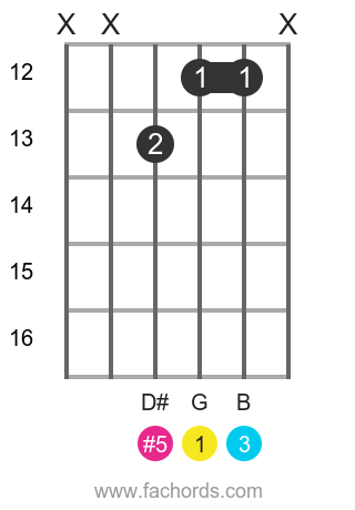 G aug position 12 guitar chord diagram