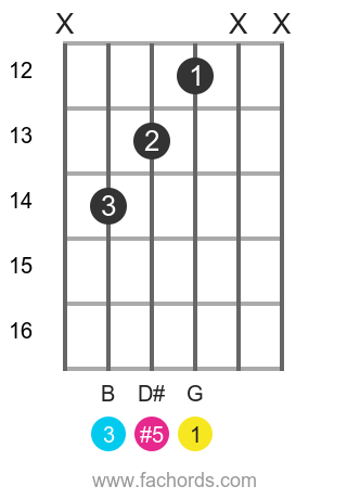 G aug position 13 guitar chord diagram