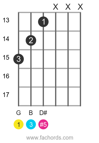 G aug position 14 guitar chord diagram