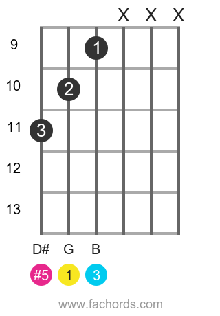 G aug position 15 guitar chord diagram