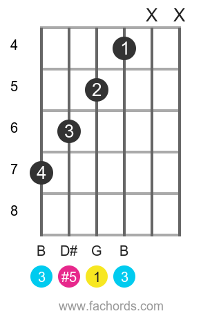 G aug position 2 guitar chord diagram