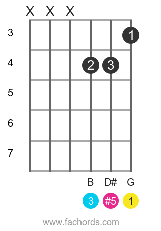 G aug position 4 guitar chord diagram