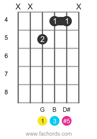 G aug position 5 guitar chord diagram