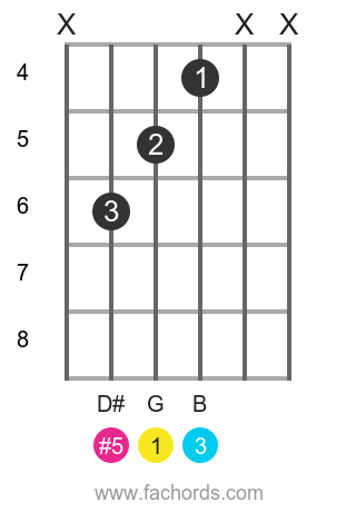 G aug position 6 guitar chord diagram