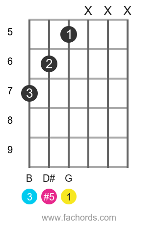 G aug position 7 guitar chord diagram