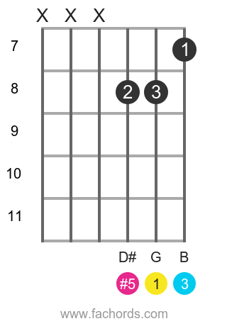 G aug position 8 guitar chord diagram