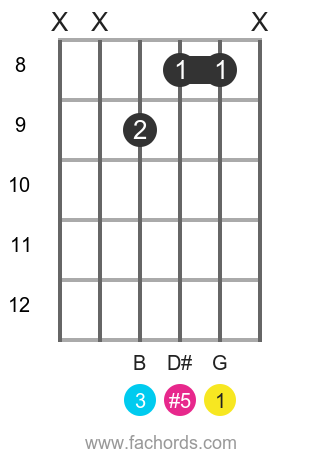 G aug position 9 guitar chord diagram