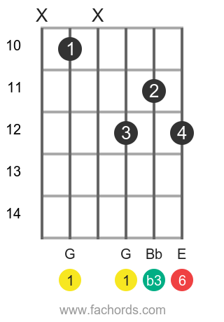 G m6 position 3 guitar chord diagram