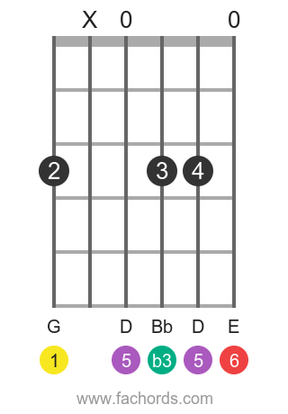 G m6 position 4 guitar chord diagram