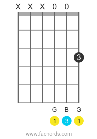 G major guitar chord super easy version