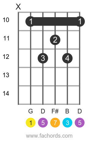 G maj7 position 10 guitar chord diagram