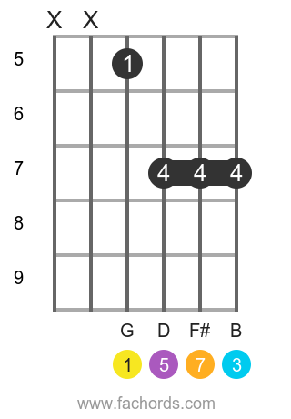 G maj7 position 11 guitar chord diagram