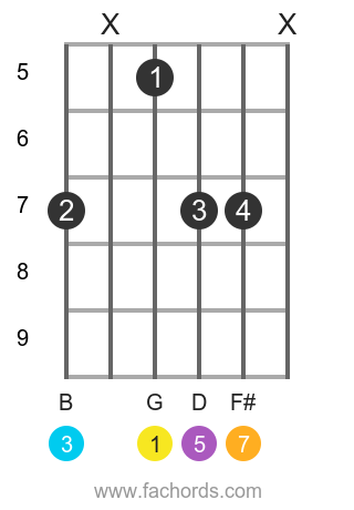 G maj7 position 12 guitar chord diagram