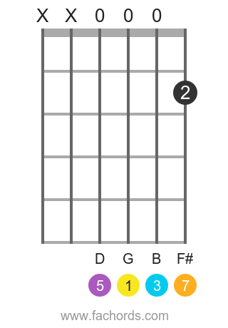 G maj7 position 13 guitar chord diagram