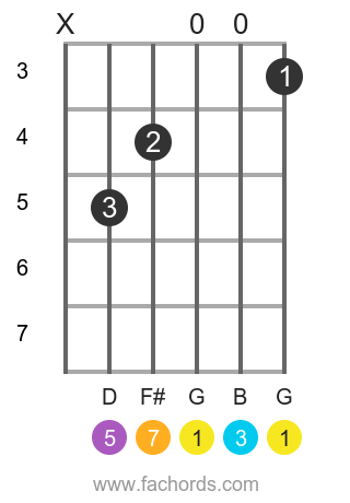 G maj7 position 14 guitar chord diagram