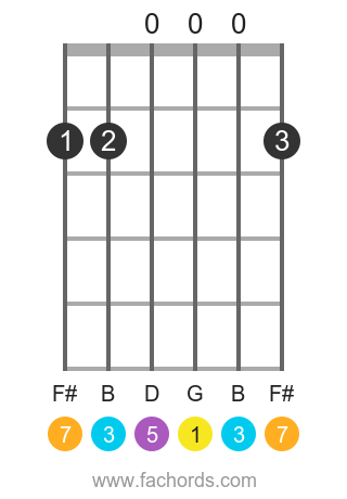 G maj7 position 15 guitar chord diagram