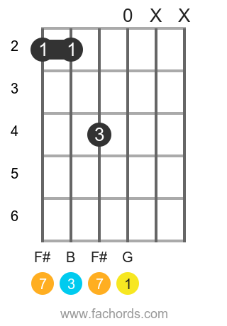 G maj7 position 16 guitar chord diagram