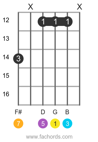 G maj7 position 18 guitar chord diagram