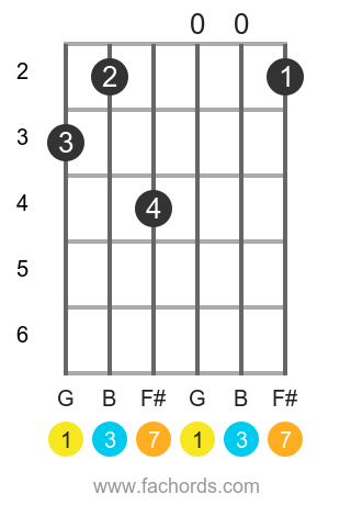 G maj7 position 19 guitar chord diagram