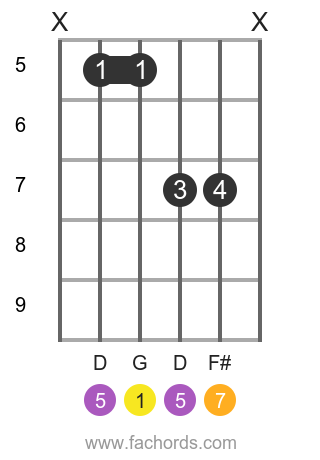 G maj7 position 20 guitar chord diagram